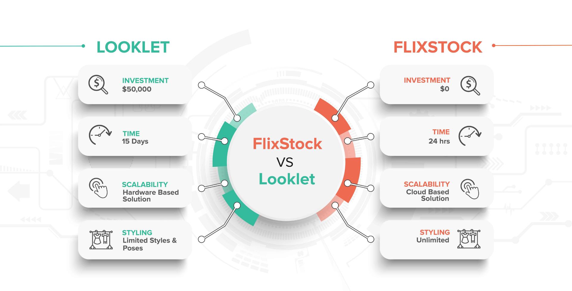 Looklet vs FlixStock