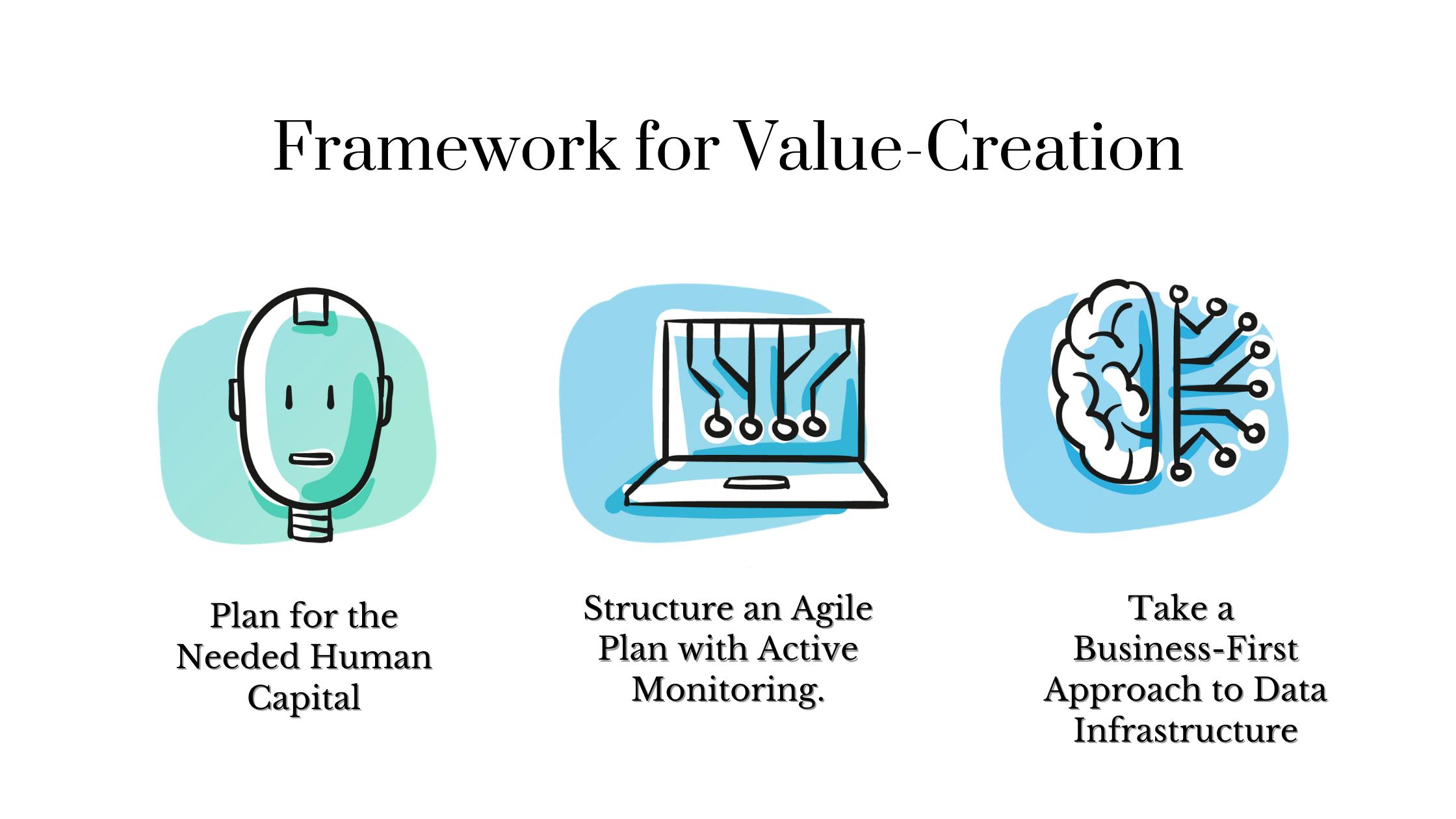 Framework for Value-Creation: Best Practices for Adopting Technology